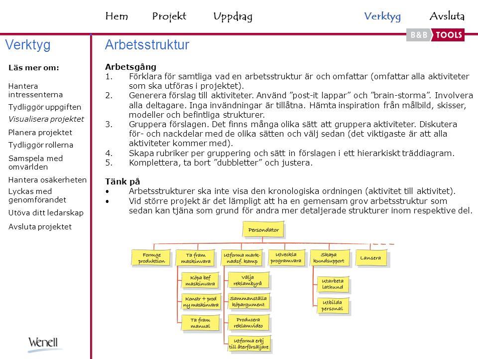 HemAvsluta Arbetsstruktur Arbetsgång 1.Förklara för samtliga vad en arbetsstruktur är och omfattar (omfattar alla aktiviteter som ska utföras i projektet).