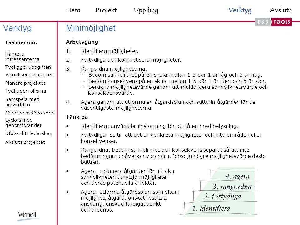 HemAvsluta Minimöjlighet Arbetsgång 1.Identifiera möjligheter.