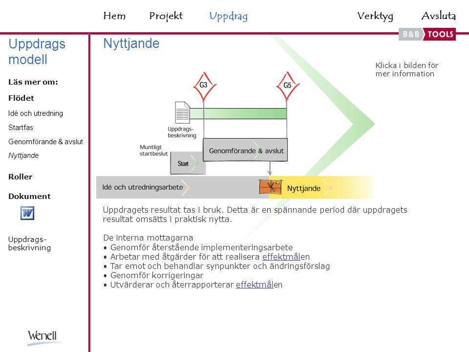 HemAvsluta Skisser Arbetsgång 1.Börja med en enkel skiss 2.Diskutera, komplettera och förändra skissen 3.Dokumentera skissen på ett enkelt sätt 4.Använd skissen som utgångspunkt för fortsatt projektarbete Tänk på Var inte rädd för att få upp en felaktig skiss från början, det är ofta nödvändigt för att få igång en dialog och komma vidare.