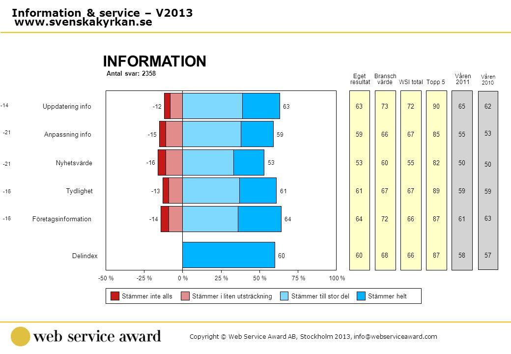 Copyright © Web Service Award AB, Stockholm 2013, info@webserviceaward.com Antal svar: 2358 INFORMATION -50 %-25 %0 %25 %50 %75 %100 % Stämmer inte al