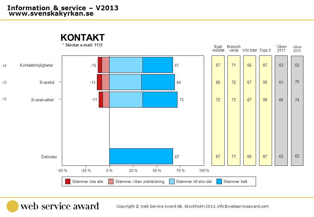 Copyright © Web Service Award AB, Stockholm 2013, info@webserviceaward.com * Skickat e-mail: 1131 KONTAKT -50 %-25 %0 %25 %50 %75 %100 % Stämmer inte