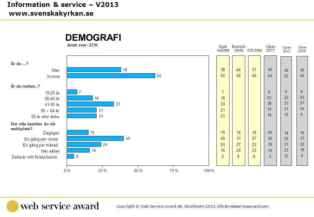 Copyright © Web Service Award AB, Stockholm 2013, info@webserviceaward.com Antal svar: 2330 DEMOGRAFI 0 %25 %50 %75 %100 % Eget resultat Bransch värde