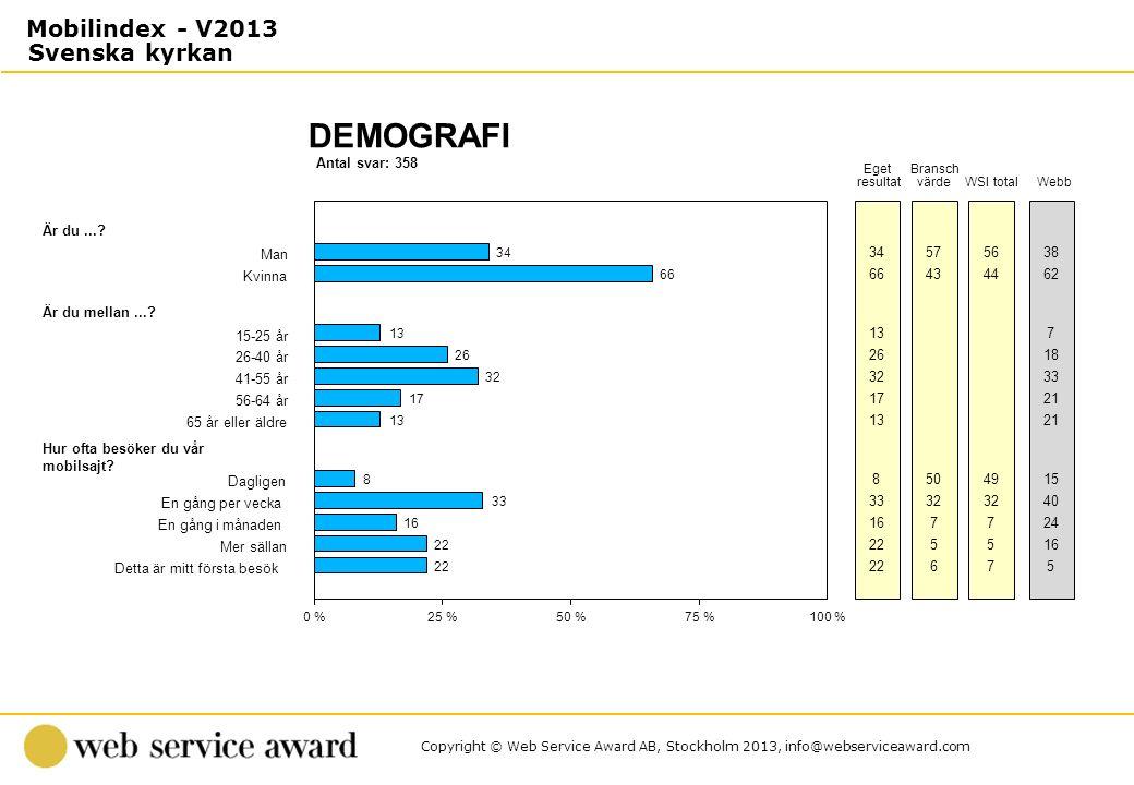 Antal svar: 358 DEMOGRAFI 0 %25 %50 %75 %100 % Eget resultat Bransch värdeWSI total Är du...? Man 34 5756 Kvinna 66 4344 Är du mellan...? 15-25 år 13