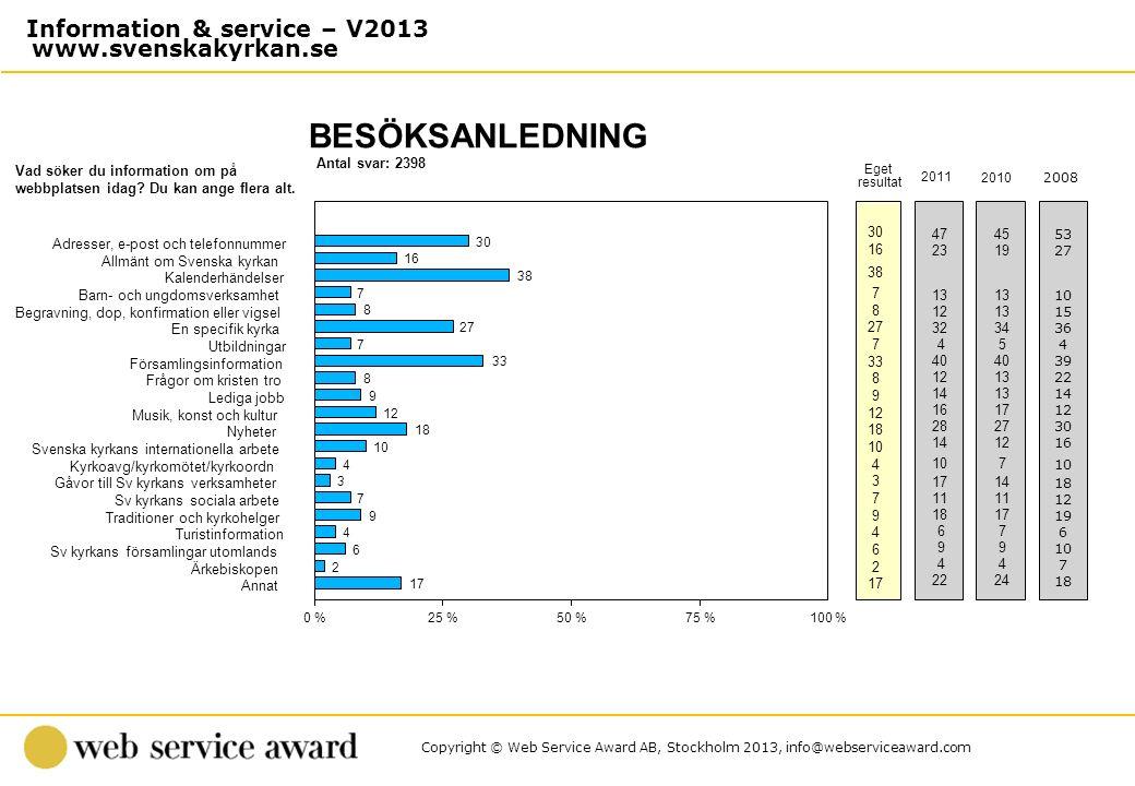 Copyright © Web Service Award AB, Stockholm 2013, info@webserviceaward.com Antal svar: 2398 BESÖKSANLEDNING 0 %25 %50 %75 %100 % Eget resultat Vad sök