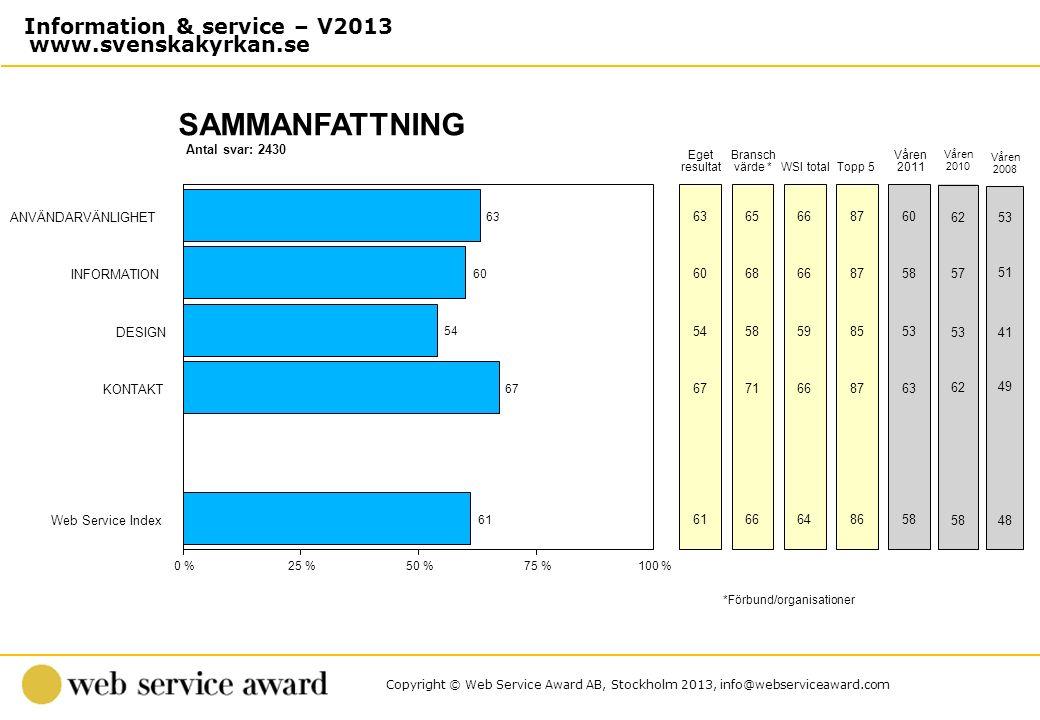 Copyright © Web Service Award AB, Stockholm 2013, info@webserviceaward.com Antal svar: 2430 SAMMANFATTNING 0 %25 %50 %75 %100 % Eget resultat Bransch