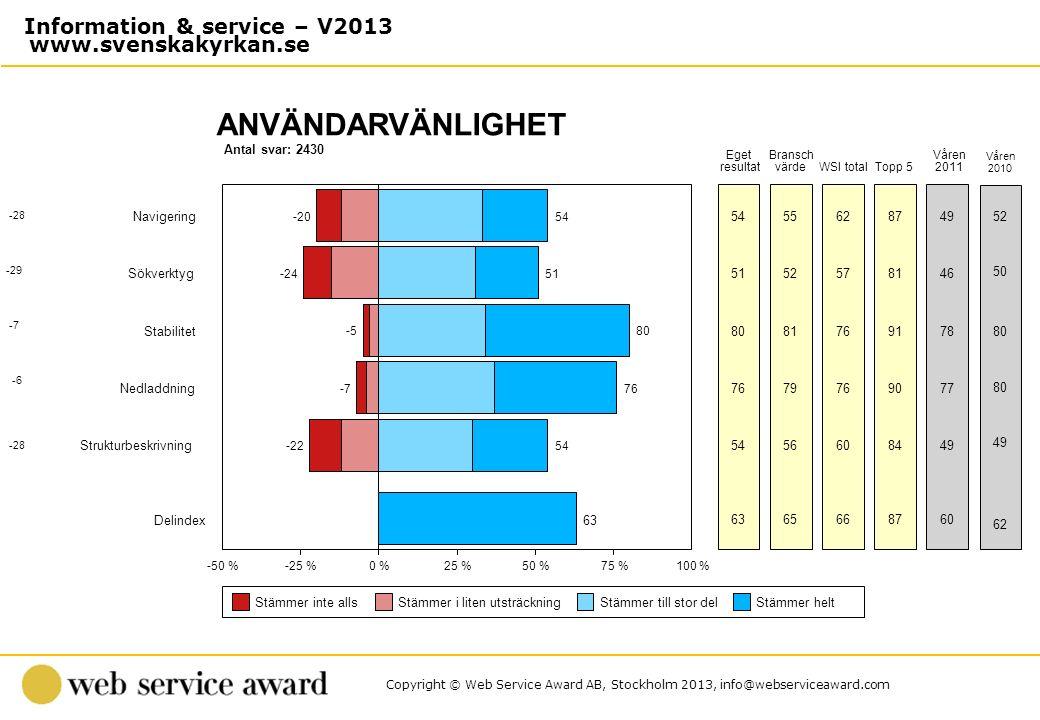 Copyright © Web Service Award AB, Stockholm 2013, info@webserviceaward.com Antal svar: 2430 ANVÄNDARVÄNLIGHET -50 %-25 %0 %25 %50 %75 %100 % Stämmer i