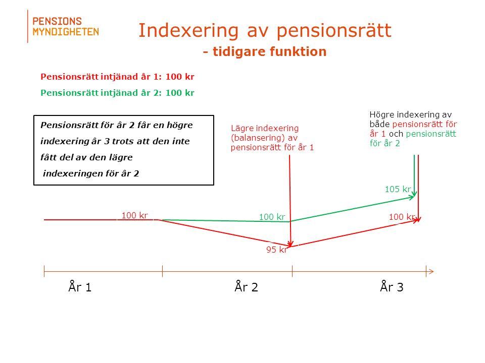 Indexering av pensionsrätt - tidigare funktion Pensionsrätt intjänad år 1: 100 kr Pensionsrätt intjänad år 2: 100 kr Pensionsrätt för år 2 får en högre indexering år 3 trots att den inte fått del av den lägre indexeringen för år 2 År 1År 2År 3 100 kr 95 kr 100 kr 105 kr Lägre indexering (balansering) av pensionsrätt för år 1 Högre indexering av både pensionsrätt för år 1 och pensionsrätt för år 2