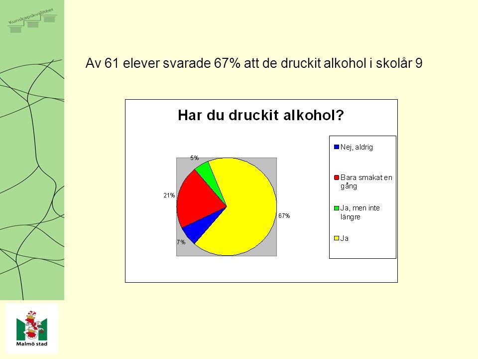 Av 61 elever svarade 67% att de druckit alkohol i skolår 9