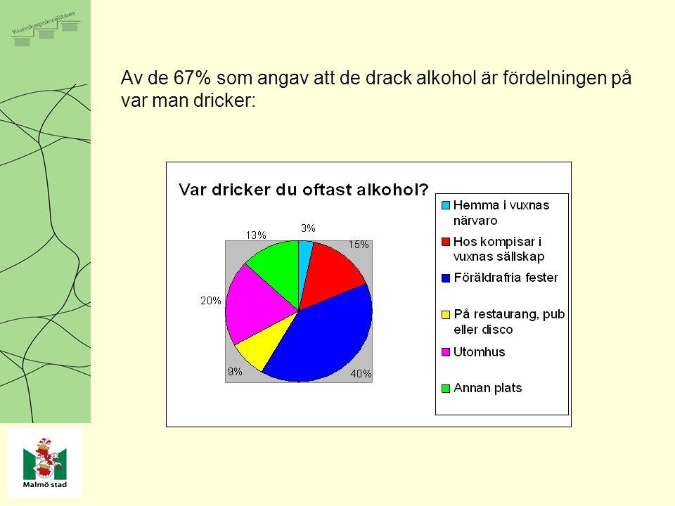 Av de 67% som angav att de drack alkohol är fördelningen på var man dricker:
