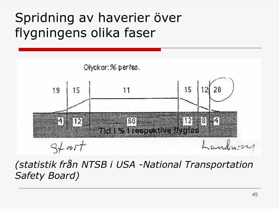 45 Spridning av haverier över flygningens olika faser (statistik från NTSB i USA -National Transportation Safety Board)