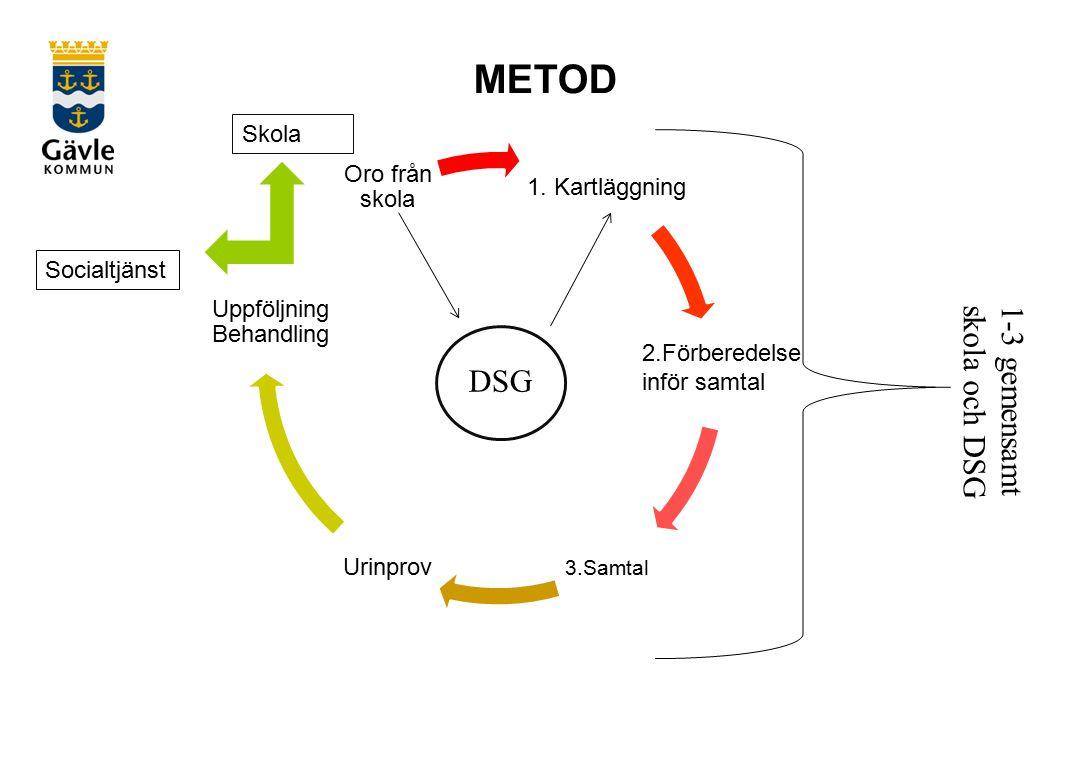 METOD 1.