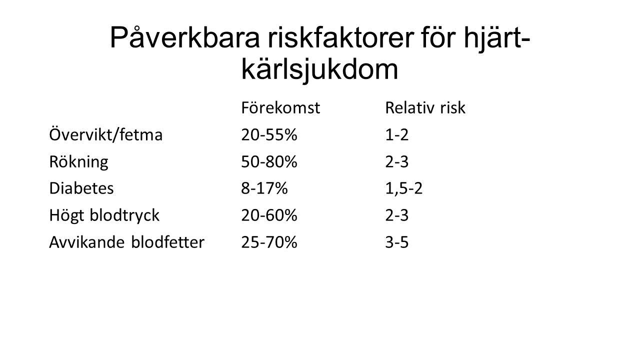 Påverkbara riskfaktorer för hjärt- kärlsjukdom FörekomstRelativ risk Övervikt/fetma20-55%1-2 Rökning50-80%2-3 Diabetes8-17%1,5-2 Högt blodtryck20-60%2-3 Avvikande blodfetter25-70%3-5