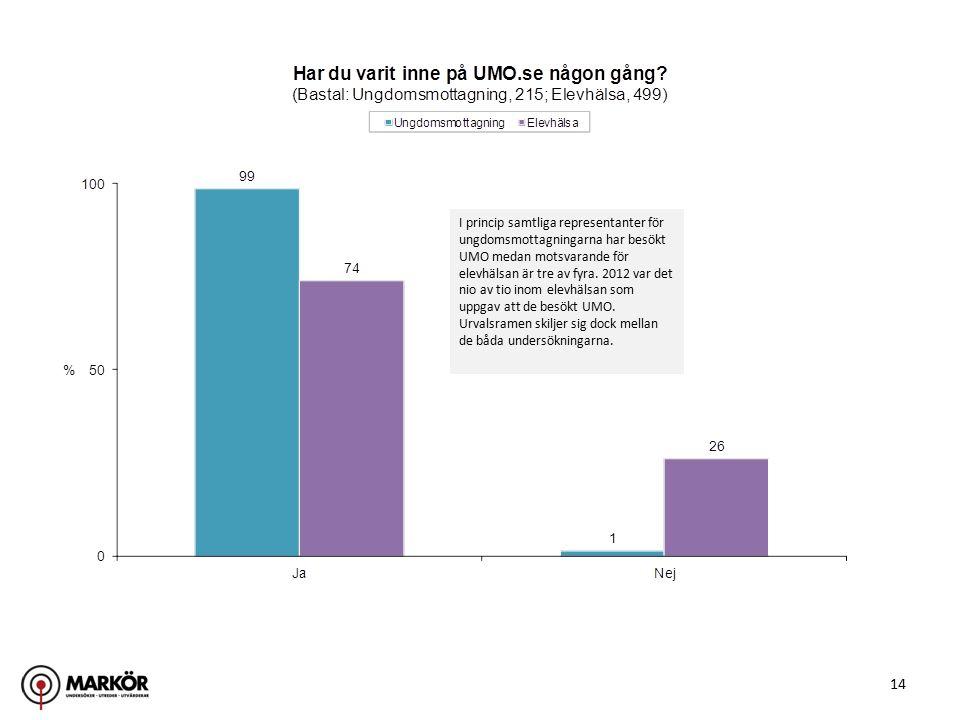 14 I princip samtliga representanter för ungdomsmottagningarna har besökt UMO medan motsvarande för elevhälsan är tre av fyra. 2012 var det nio av tio