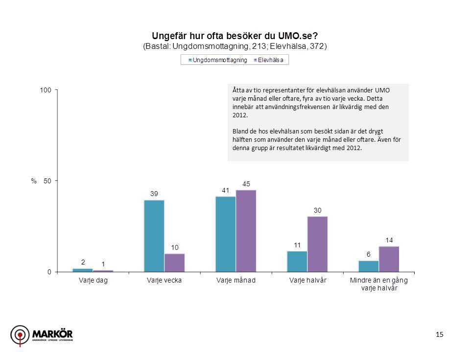 15 Åtta av tio representanter för elevhälsan använder UMO varje månad eller oftare, fyra av tio varje vecka. Detta innebär att användningsfrekvensen ä