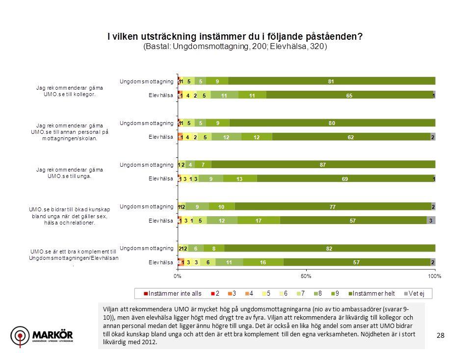 28 Viljan att rekommendera UMO är mycket hög på ungdomsmottagningarna (nio av tio ambassadörer (svarar 9- 10)), men även elevhälsa ligger högt med drygt tre av fyra.