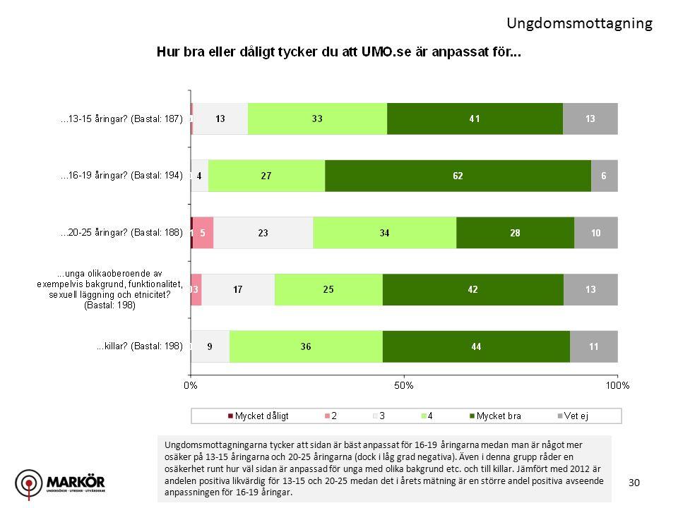 30 Ungdomsmottagning Ungdomsmottagningarna tycker att sidan är bäst anpassat för 16-19 åringarna medan man är något mer osäker på 13-15 åringarna och 20-25 åringarna (dock i låg grad negativa).