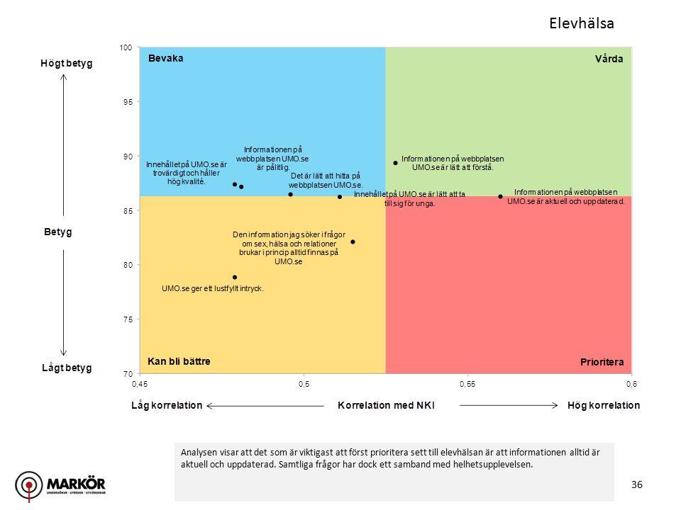 36 Elevhälsa Analysen visar att det som är viktigast att först prioritera sett till elevhälsan är att informationen alltid är aktuell och uppdaterad.