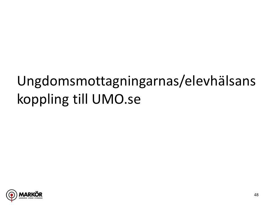 48 Ungdomsmottagningarnas/elevhälsans koppling till UMO.se