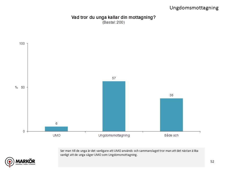 52 Ungdomsmottagning Ser man till de unga är det vanligare att UMO används och sammanslaget tror man att det nästan ä lika vanligt att de unga säger U
