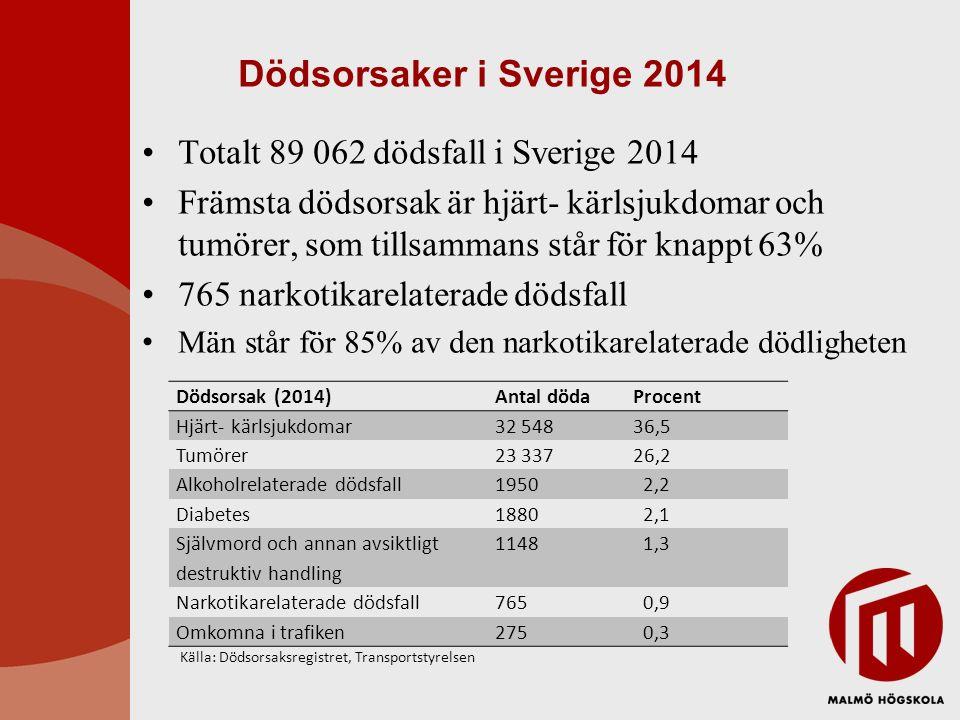 Dödsorsak fördelat på ålder 2014 Majoriteten (71%) avlider vid 75 års ålder och uppåt 30% av de avlidna mellan 20-29 års ålder har narkotikarelaterad dödsorsak, 24% av de mellan 30-39 Dödsorsak 0-1920-2930-3940-4950-5960-6970-7980-8990- Totalt Samtliga511614719161128361045617405317722127589062 Tumörer59621495291629465371087005214323337 Narkotika- relaterade 121821761321418125151765 Alkohol- relaterade 12655154423718452110111950 Självmord4617113320219317712185201148