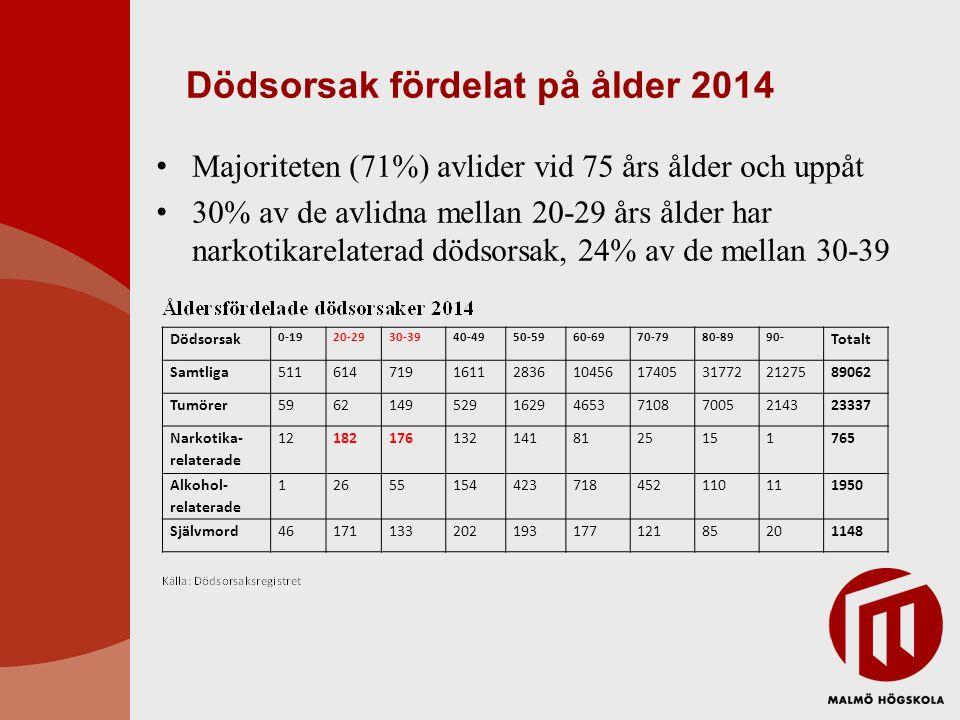 Dödsorsak fördelat på ålder 2014 Majoriteten (71%) avlider vid 75 års ålder och uppåt 30% av de avlidna mellan 20-29 års ålder har narkotikarelaterad