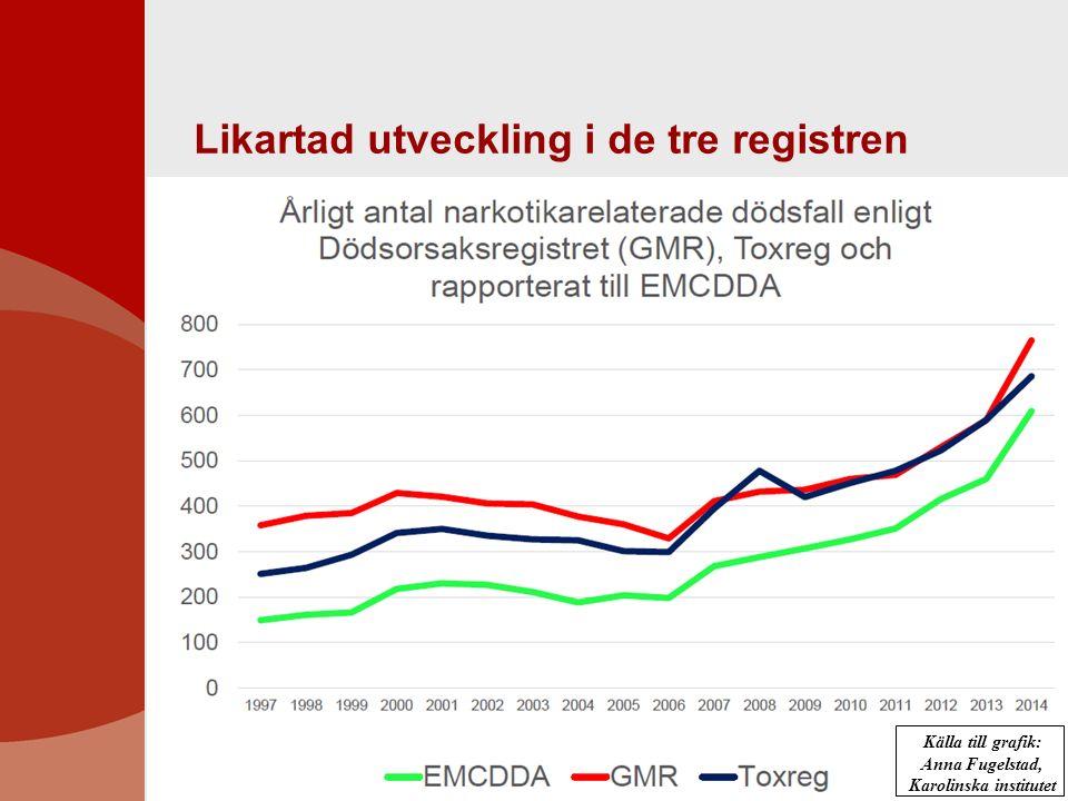 Källa till grafik: Anna Fugelstad, Karolinska institutet Likartad utveckling i de tre registren