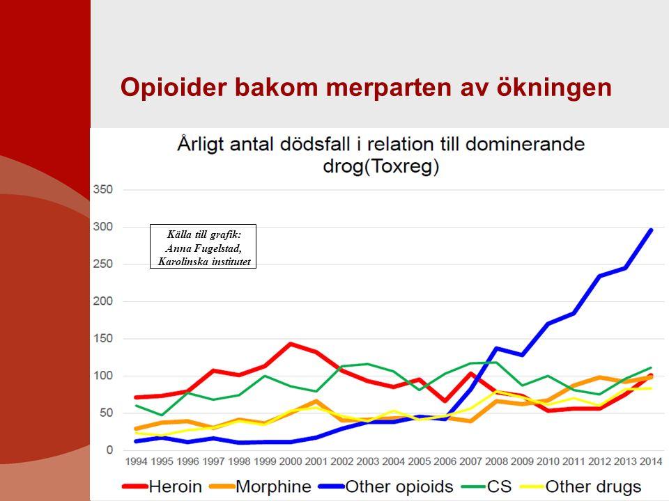 Opioider bakom merparten av ökningen Källa till grafik: Anna Fugelstad, Karolinska institutet