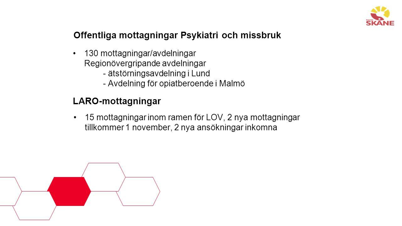 Offentliga mottagningar Psykiatri och missbruk 130 mottagningar/avdelningar Regionövergripande avdelningar - ätstörningsavdelning i Lund - Avdelning för opiatberoende i Malmö LARO-mottagningar 15 mottagningar inom ramen för LOV, 2 nya mottagningar tillkommer 1 november, 2 nya ansökningar inkomna