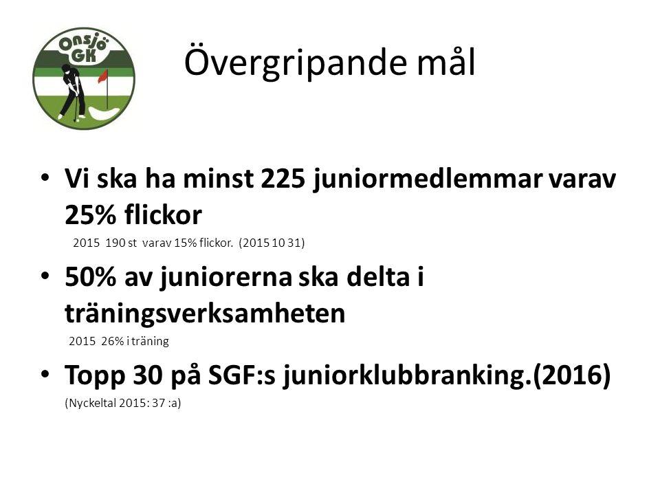 Övergripande mål Vi ska ha minst 225 juniormedlemmar varav 25% flickor 2015 190 st varav 15% flickor. (2015 10 31) 50% av juniorerna ska delta i träni