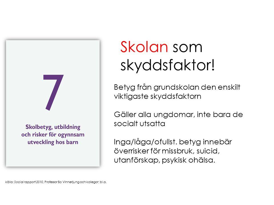 källa: Social rapport 2010, Professor Bo Vinnerljung och kollegor; bl.a. Betyg från grundskolan den enskilt viktigaste skyddsfaktorn Gäller alla ungdo