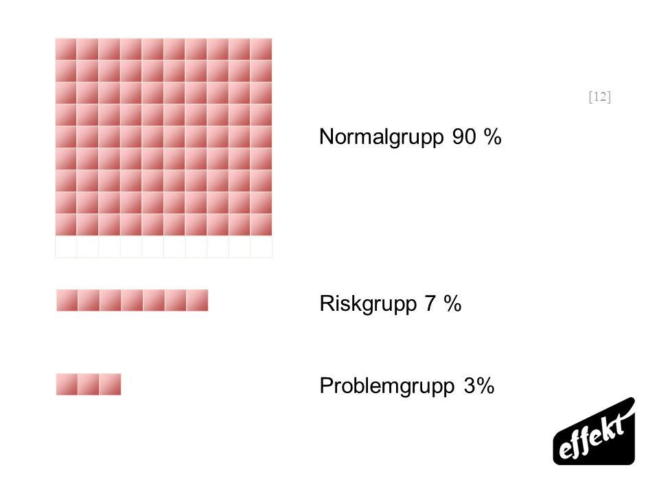 [12] Riskgrupp 7 % Problemgrupp 3% Normalgrupp 90 %