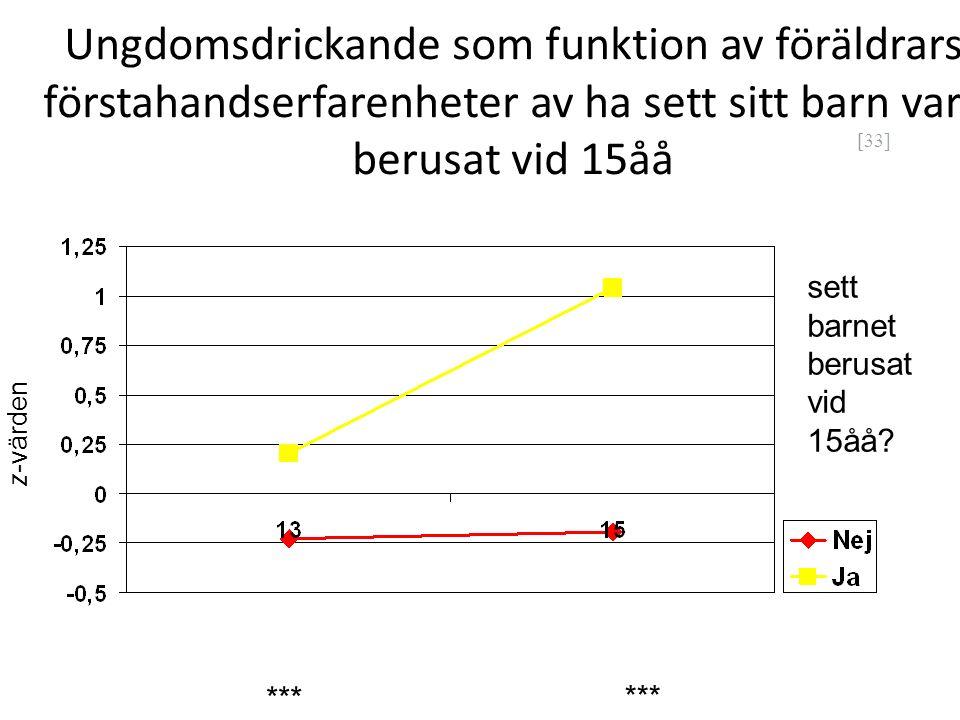 [33] Ungdomsdrickande som funktion av föräldrars förstahandserfarenheter av ha sett sitt barn vara berusat vid 15åå sett barnet berusat vid 15åå? z-vä