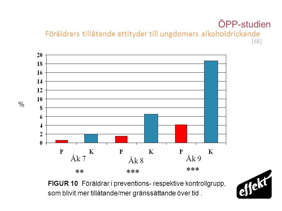 [68] Föräldrars tillåtande attityder till ungdomars alkoholdrickande FIGUR 10 Föräldrar i preventions- respektive kontrollgrupp, som blivit mer tillåt