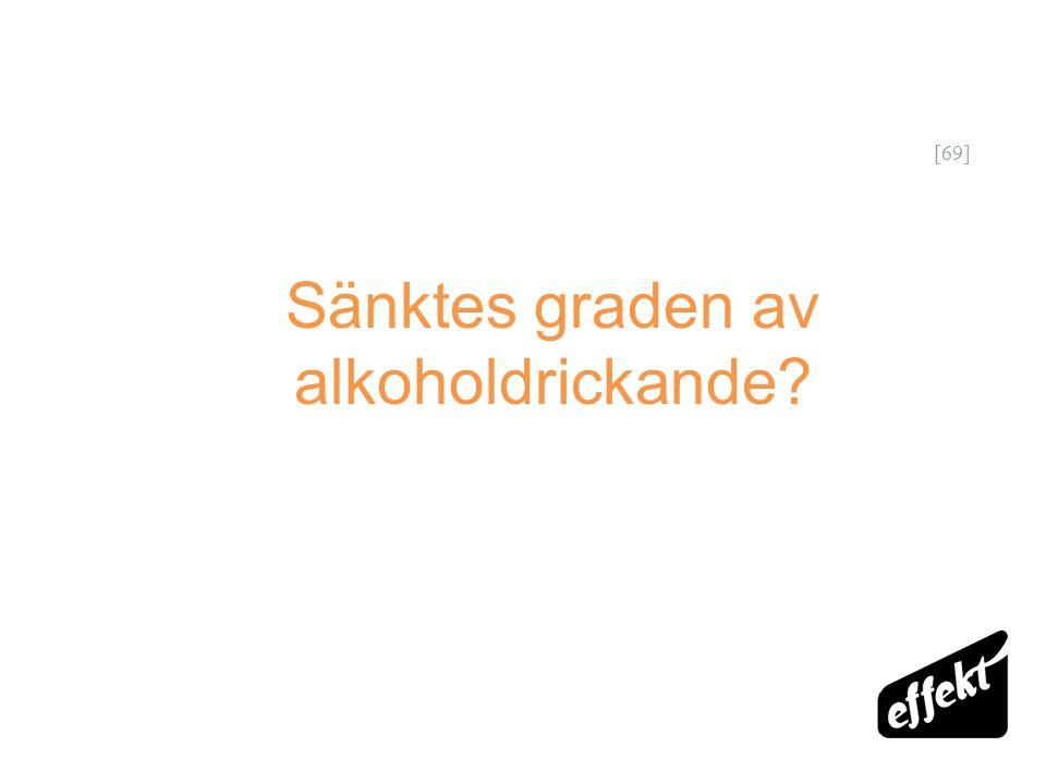 [69] Sänktes graden av alkoholdrickande?