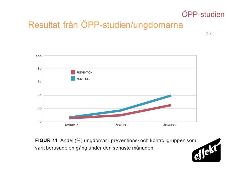 [70] Resultat från ÖPP-studien/ungdomarna FIGUR 11 Andel (%) ungdomar i preventions- och kontrollgruppen som varit berusade en gång under den senaste