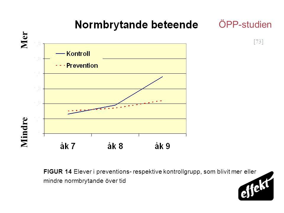 [73] Mindre Mer FIGUR 14 Elever i preventions- respektive kontrollgrupp, som blivit mer eller mindre normbrytande över tid ÖPP-studien