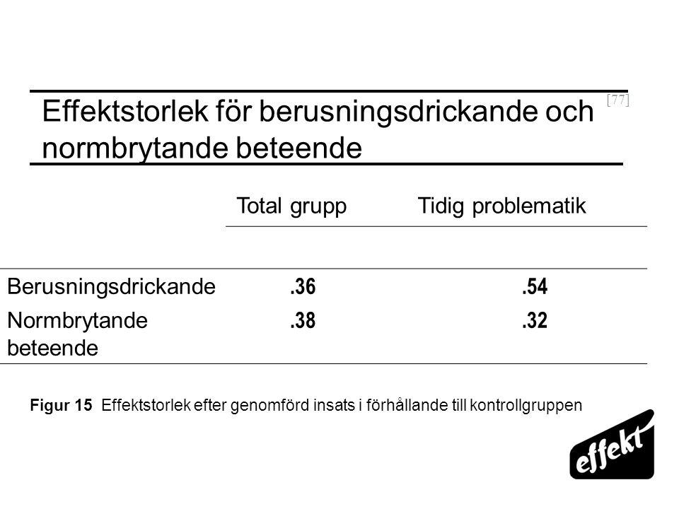 [77] Total gruppTidig problematik Berusningsdrickande.36.54 Normbrytande beteende.38.32 Effektstorlek för berusningsdrickande och normbrytande beteend