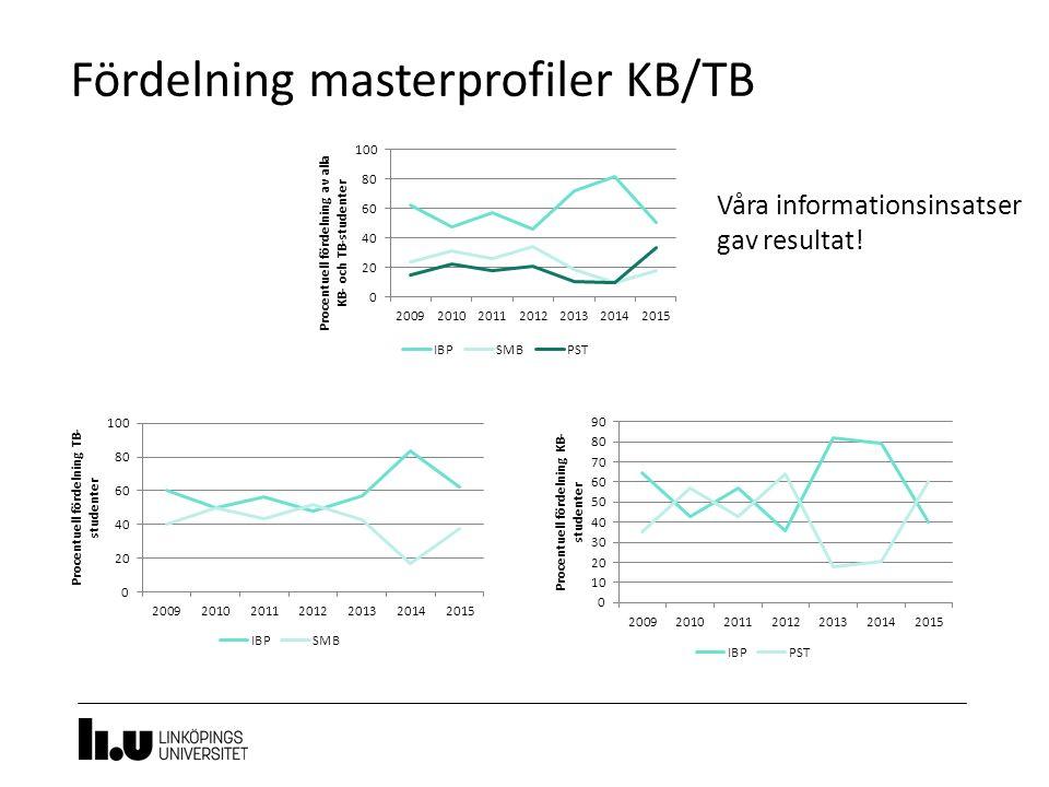 Fördelning masterprofiler KB/TB Våra informationsinsatser gav resultat!