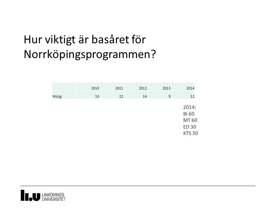 Hur viktigt är basåret för Norrköpingsprogrammen.