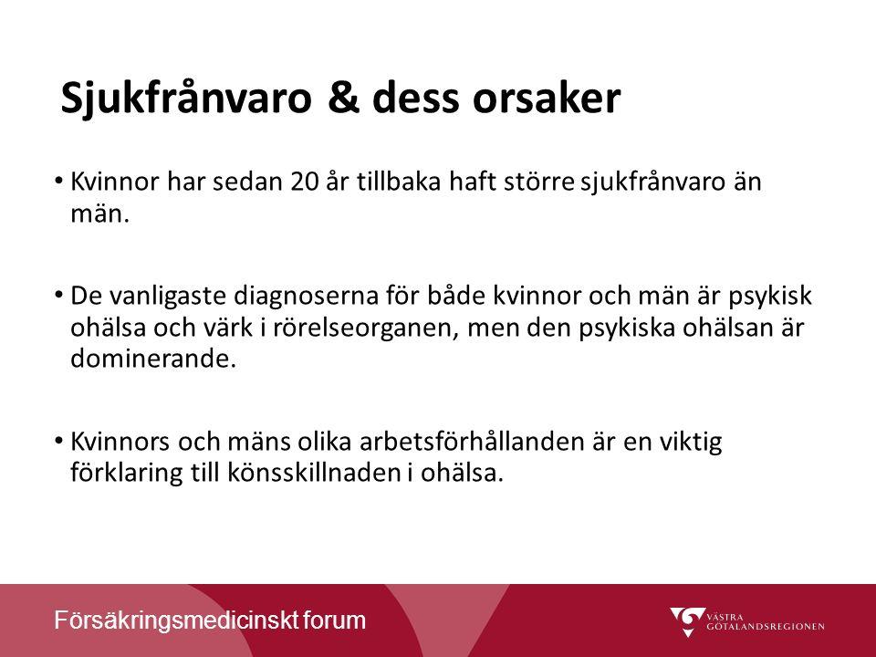 Försäkringsmedicinskt forum Sjukfrånvaro & dess orsaker Kvinnor har sedan 20 år tillbaka haft större sjukfrånvaro än män.