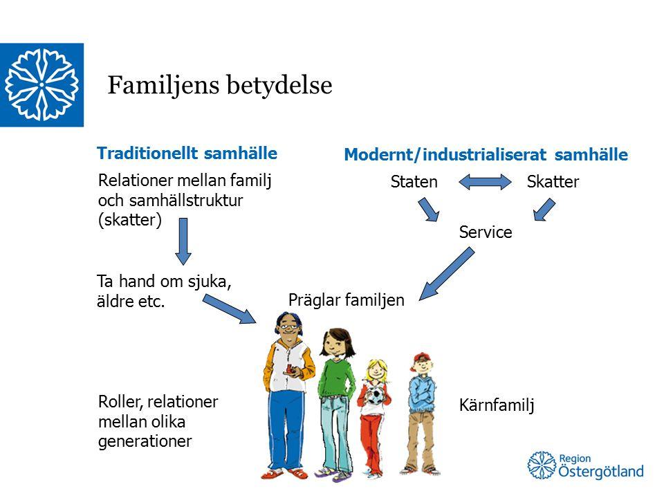 Familjens betydelse Traditionellt samhälle Modernt/industrialiserat samhälle Relationer mellan familj och samhällstruktur (skatter) Ta hand om sjuka, äldre etc.