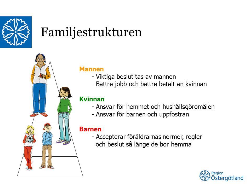 Familjestrukturen Mannen - Viktiga beslut tas av mannen - Bättre jobb och bättre betalt än kvinnan Kvinnan - Ansvar för hemmet och hushållsgöromålen - Ansvar för barnen och uppfostran Barnen - Accepterar föräldrarnas normer, regler och beslut så länge de bor hemma