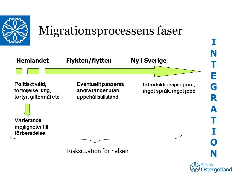 Migrationsprocessens faser Hemlandet Flykten/flytten Ny i Sverige INTEGRATIONINTEGRATION Politiskt våld, förföljelse, krig, tortyr, giftermål etc.