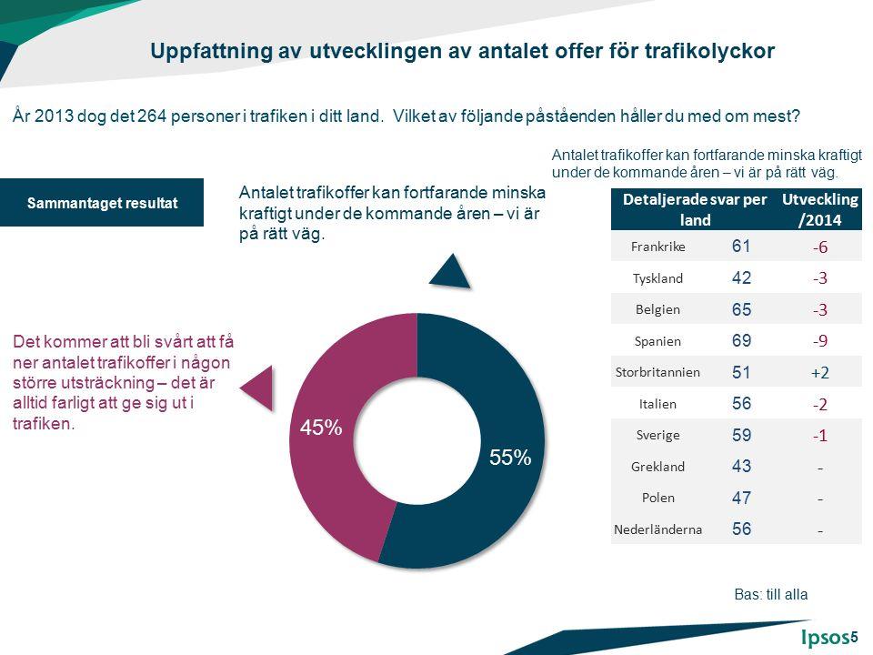 Uppfattning av utvecklingen av antalet offer för trafikolyckor År 2013 dog det 264 personer i trafiken i ditt land. Vilket av följande påståenden håll