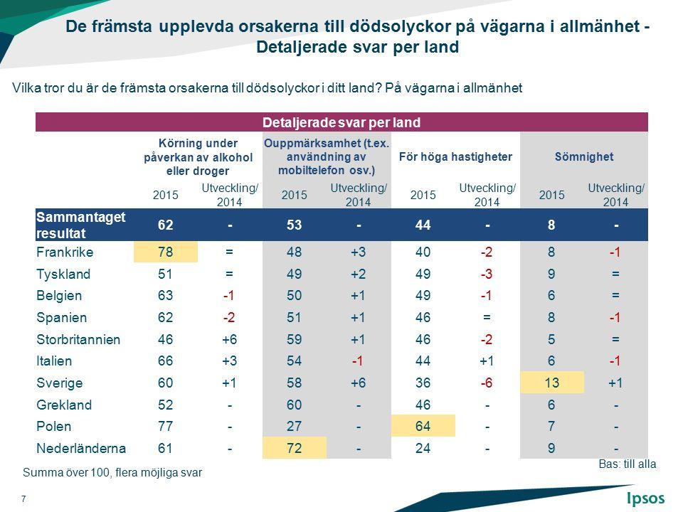 De främsta upplevda orsakerna till dödsolyckor på vägarna i allmänhet - Detaljerade svar per land Vilka tror du är de främsta orsakerna till dödsolyckor i ditt land.