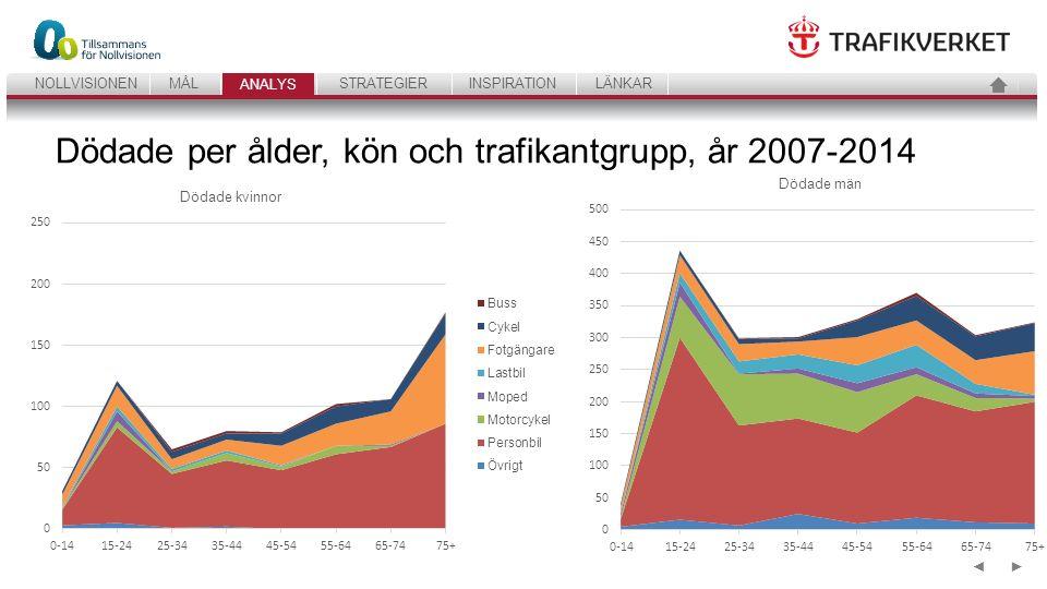 18 ANALYSSTRATEGIERINSPIRATIONLÄNKARNOLLVISIONENMÅL ANALYS ►◄ Dödade per ålder, kön och trafikantgrupp, år 2007-2014