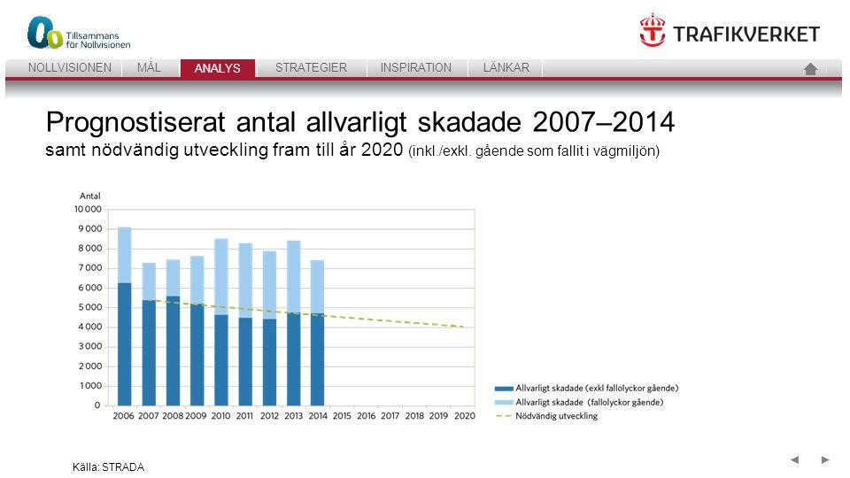 21 ANALYSSTRATEGIERINSPIRATIONLÄNKARNOLLVISIONENMÅL ANALYS ►◄ Antalet allvarligt skadade (≥1 %) fördelade efter färdsätt, 2007–2014