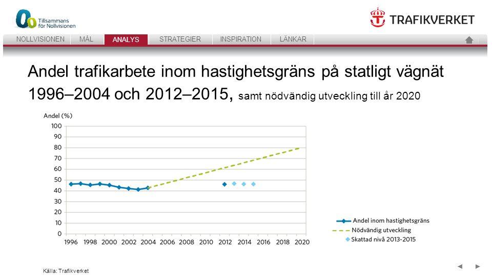 22 ANALYSSTRATEGIERINSPIRATIONLÄNKARNOLLVISIONENMÅL ANALYS ►◄ Andel trafikarbete inom hastighetsgräns på statligt vägnät 1996–2004 och 2012–2015, samt nödvändig utveckling till år 2020 Källa: Trafikverket