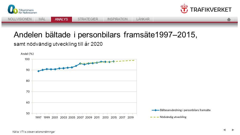 30 ANALYSSTRATEGIERINSPIRATIONLÄNKARNOLLVISIONENMÅL ANALYS ►◄ Andelen bältade i personbilars framsäte1997–2015, samt nödvändig utveckling till år 2020 Källa: VTI:s observationsmätningar