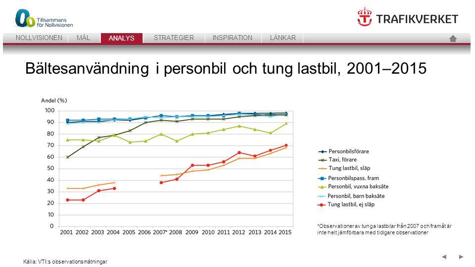 32 ANALYSSTRATEGIERINSPIRATIONLÄNKARNOLLVISIONENMÅL ANALYS ►◄ Andel trafikarbete med högsta säkerhetsbetyg i Euro NCAP 2000–2015, samt nödvändig utveckling till år 2020 Källa: Bil Sweden, SCB, Trafikverket Nya bilar Trafiksäkerhetsnytta